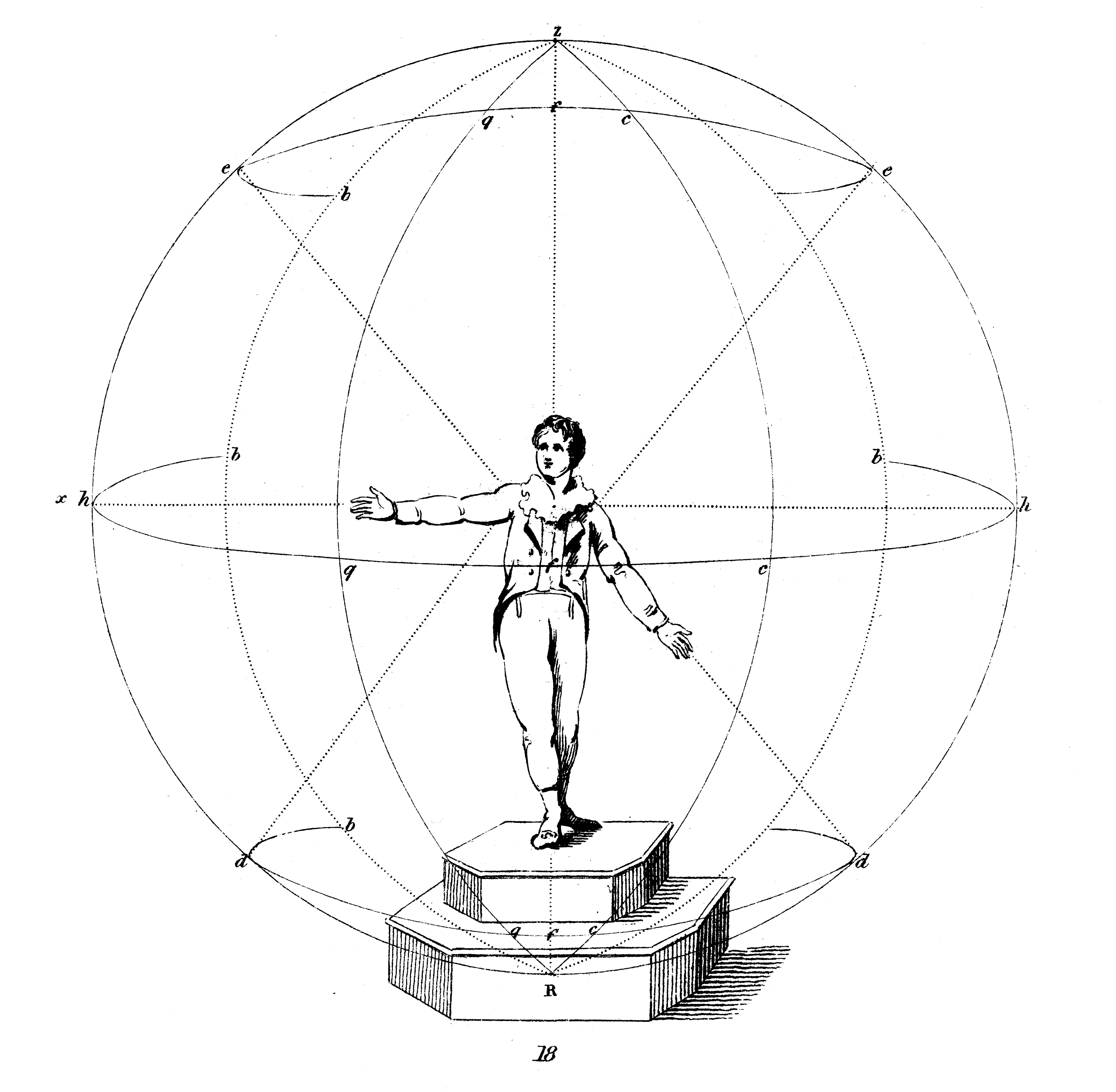 <b>Chironomia sphere</b>     	</br>Gilbert Austin&#39;s interpretation of rhetorical gestures, placed inside a large sphere with the center at the chest and diameter at the shoulders.</br><br/><b>Source: </b><i>Gilbert Austin, Chironomia; or, A Treatise on Rhetorical Delivery (London: W. Bulmer, and co., 1806), 603, http://books.google.com/books?id=L14IAAAAQAAJ&amp;printsec=frontcover#v=onepage&amp;q&amp;f=false</i>