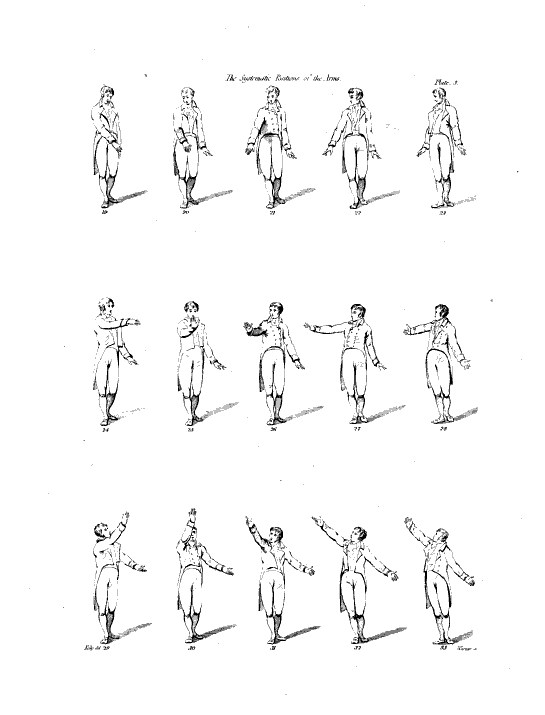 <b>Systematic positions of the arm</b>     	</br>Gilbert Austin&#39;s illustrations of the 15 systematic positions of the arms</br><br/><b>Source: </b><i>Gilbert Austin, Chironomia; or, A Treatise on Rhetorical Delivery (London: W. Bulmer, and co., 1806), 605, http://books.google.com/books?id=L14IAAAAQAAJ&amp;printsec=frontcover#v=onepage&amp;q&amp;f=false</i>